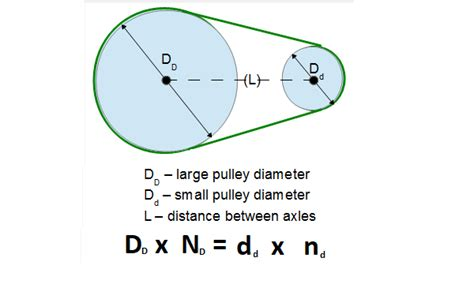Pulley To Pulley Rpm Calculator Pulleys