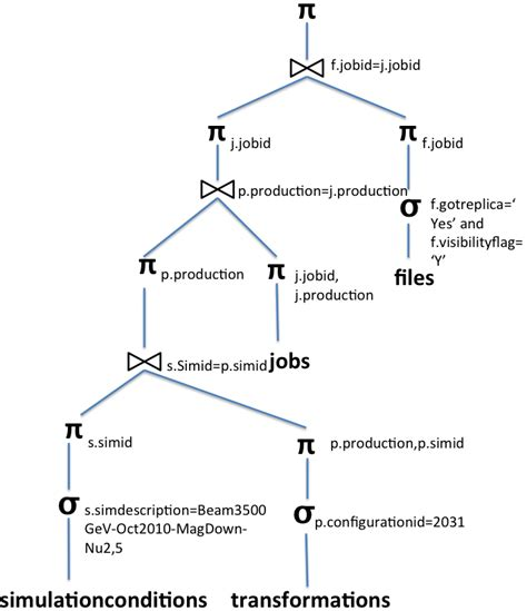 Query Tree From Execution Plan