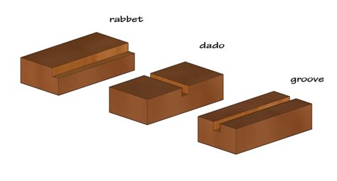 Rabbet Groove Woodworking
