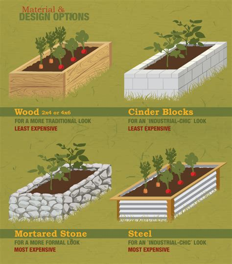 Raised Beds Dimension