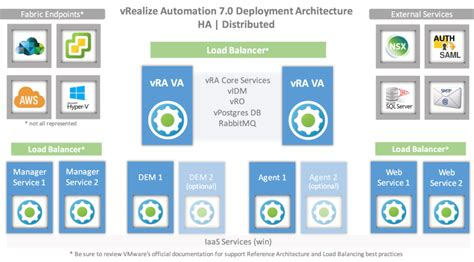 [pdf] Reference Architecture - Vrealize Automation 7.