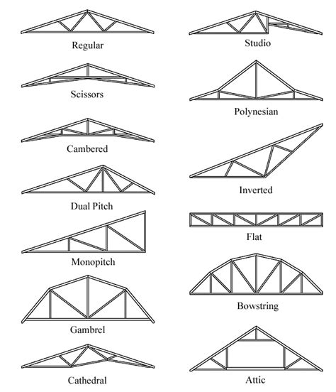 Roof-Trusses-Design-Plans