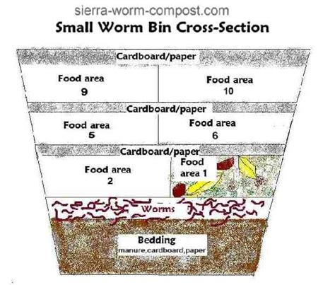 Rubbermaid Worm Bin Plans