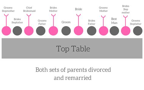 Seating-Plan-Top-Table-Etiquette