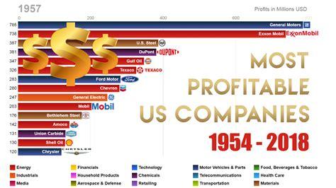 Self Aware Companies Are More Profitable And Self Aware In Ai
