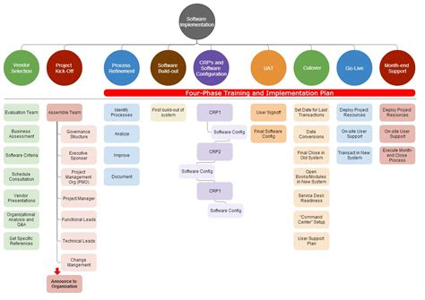Service-Desk-Implementation-Project-Plan