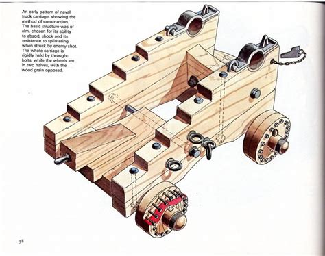 Ship Cannon Carriage Plans
