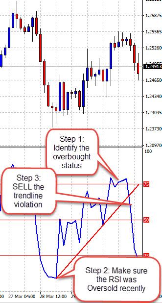 @ Simply The Best Forex Trading Entry Technique - Automated .