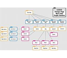 Best Sitemap diagram