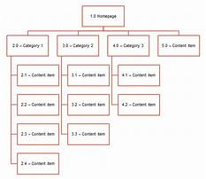 Best Sitemap meaning