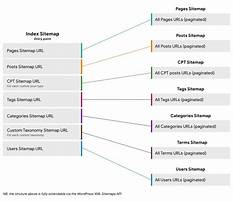Best Sitemap xml syntax references page