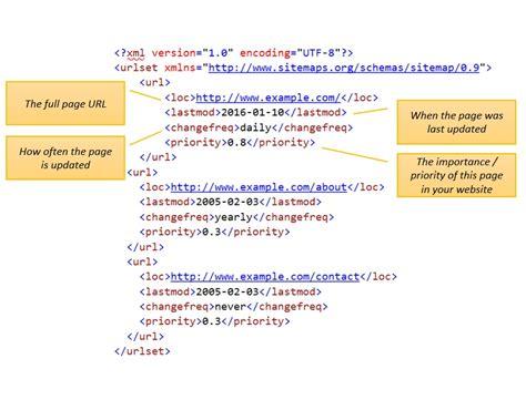 Sitemap53.xml Image