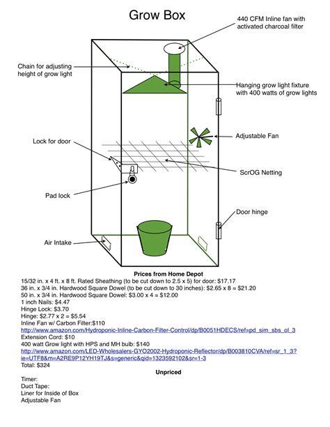 Small-Grow-Box-Plans