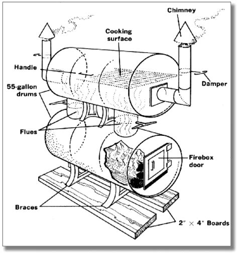 Smoker Grill Plans Parts
