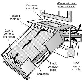 Solar-Window-Box-Heater-Plans