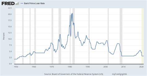 St Louis Fed Prime Rate