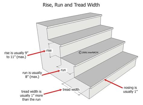 Standard Dimensions For Stairs