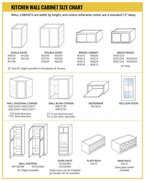 Standard Kitchen Wall Cabinet Sizes Chart