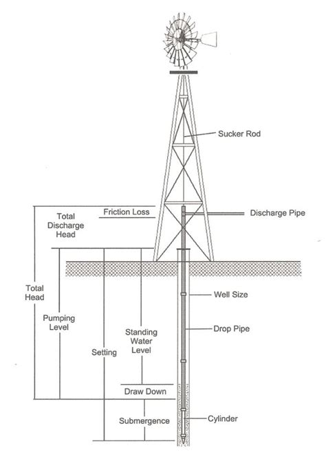 Steel-Windmill-Plans