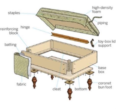 Storage-Footstool-Plans