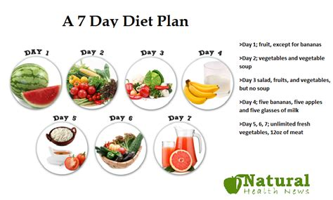 Strict fruit and vegetable diet plan Image