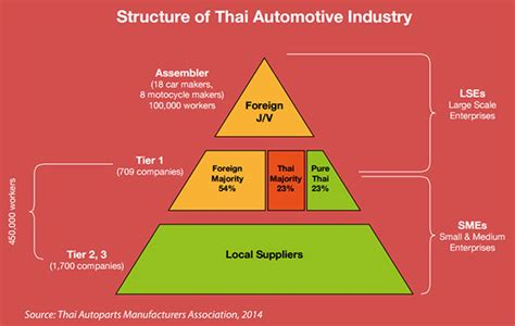 [pdf] Structure Of The Thai Automotive Industry Country  S.