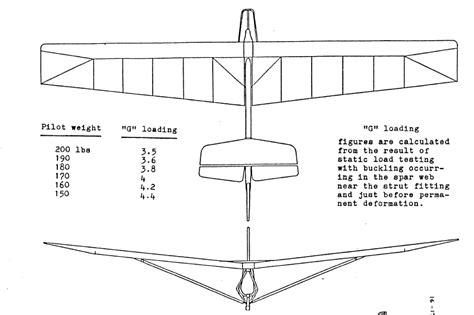 Super-Floater-Glider-Plans
