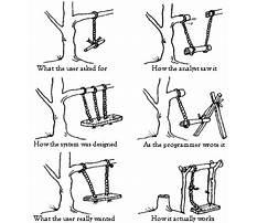 Best Swing design joke