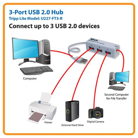 TRPU227FT3R - Tripp Lite 3-port USB 2.0 Hi-Speed with File Transfer Function