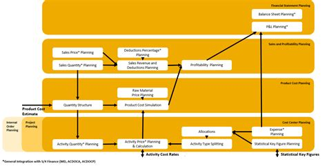 Table-For-Cost-Planning-In-Sap