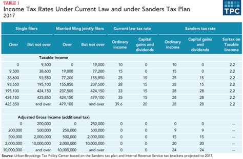 Tax-Table-For-New-Tax-Plan