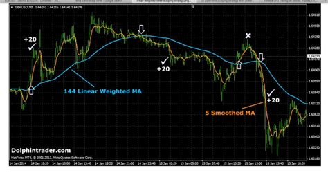 @ The 1-Minute Scalping Strategy For Forex  Cfd Explained.
