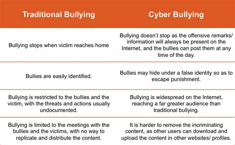 @ The Difference Between Cyber Bullying And Cyber Stalking .