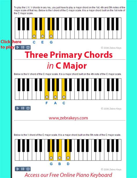@ The Talking Piano Chord Chart  Piano Lessons For Adults.