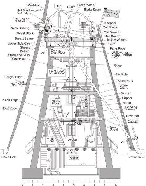 Timber-Windmill-Plans