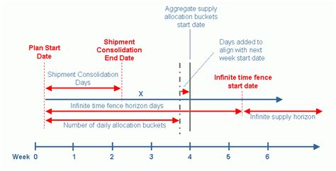 Time Fence For Aggregate Planning