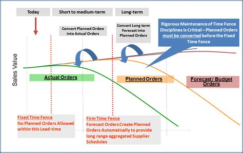 Time Fences In Production Planning