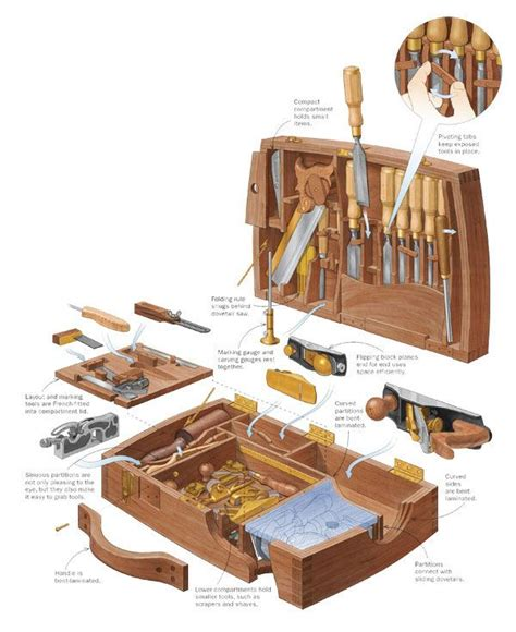 Tyler-Tool-Woodworking-Plans