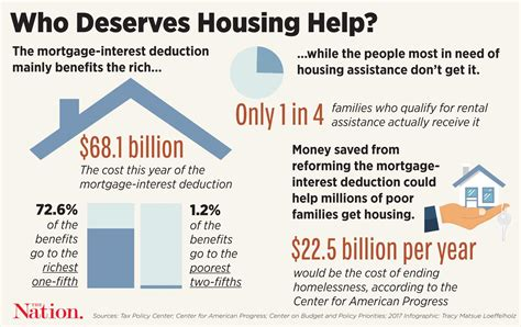 Types Of Deductible Loan Interest