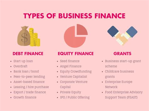 Types Of Financing For Businesses