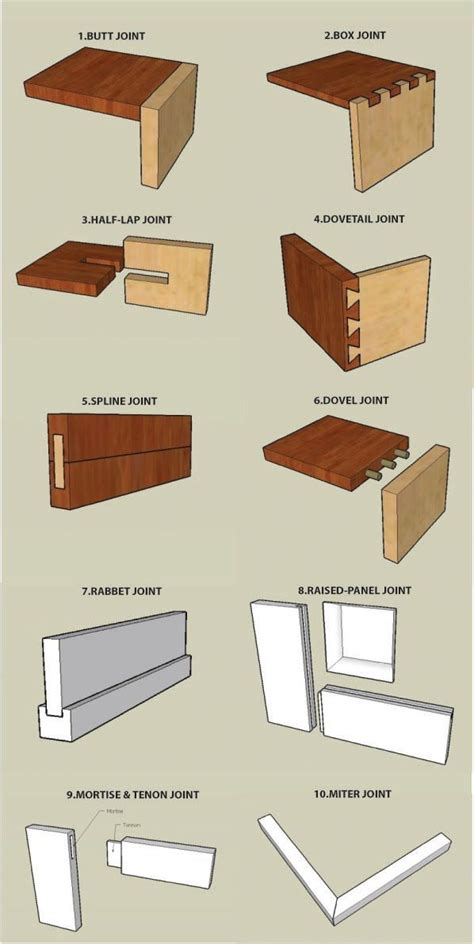 Types Of Wood Joinery Techniques