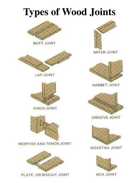 Types Of Wooden Joints Ppt
