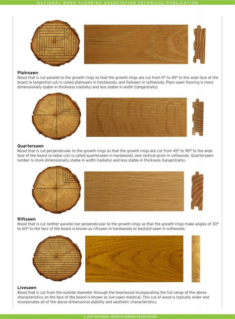 Types-Of-Cuts-In-Woodworking