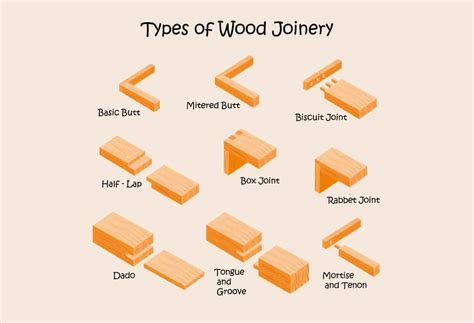Types-Of-Woodworking-Joints