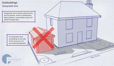 Uk-Shed-Planning-Permission