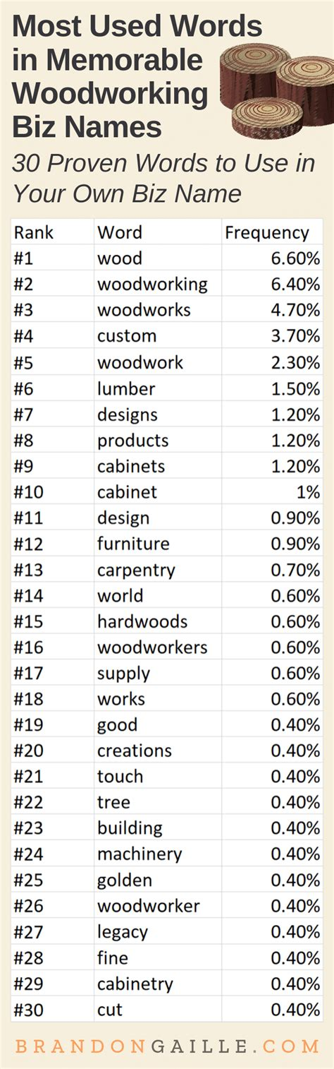 Unique Woodworking Company Names