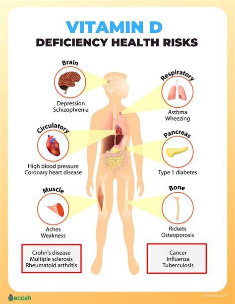d272af201 💯 Low Price Vitamin D Deficiency Symptoms & Sources To Reverse It ...