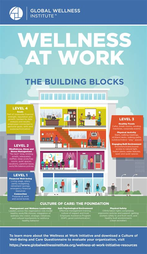 [pdf] Workplace Wellness Works The Building Blocks To Finding .
