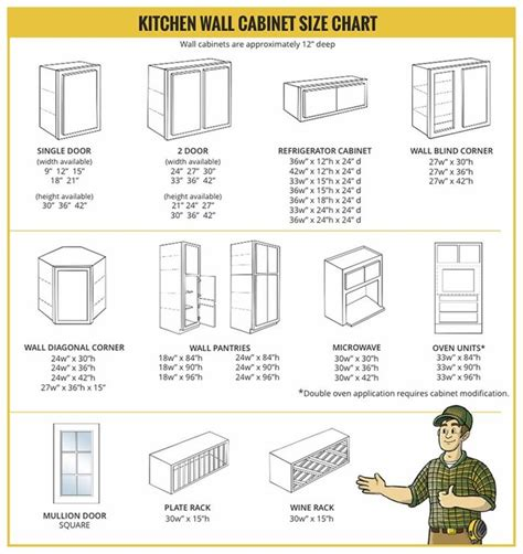 Wall Cabinet Sizes For Kitchen