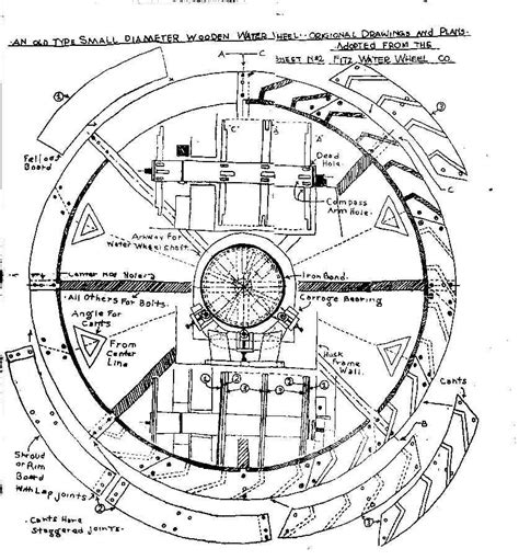 Water wheel plans free Image